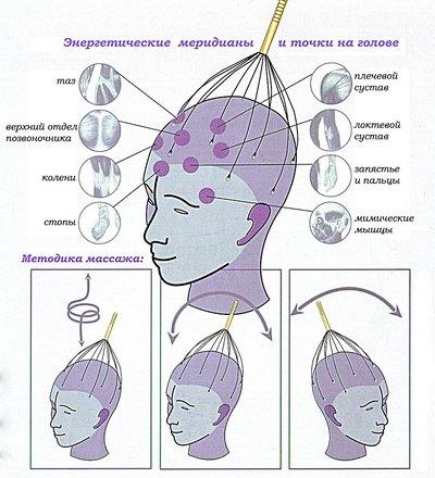 Массаж головы при высоком давлении в домашних условиях